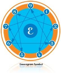 enneagram symbol - wellness